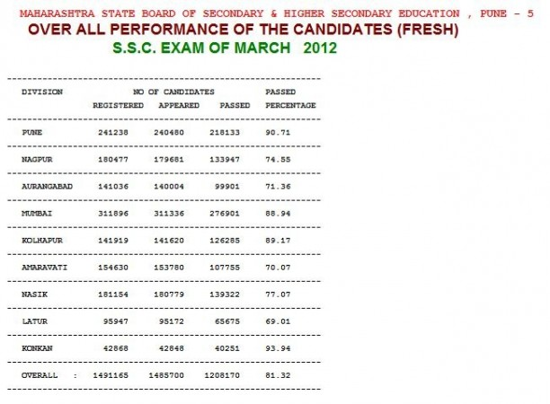 overall performance of the class X candidates