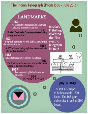 The important landmarks in the history of telegraph service in India