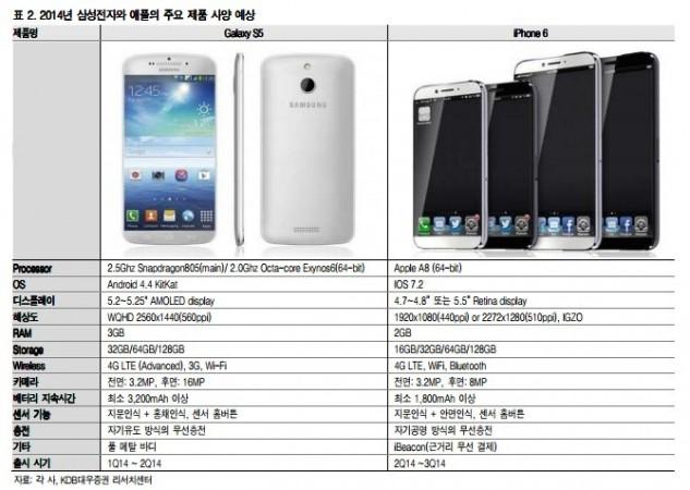 iPhone 6, Galaxy S5