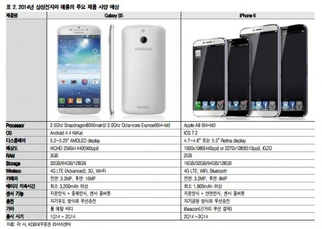 iPhone 6, Galaxy S5
