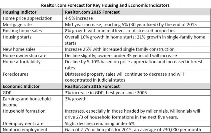 2015 Housing Market predictions