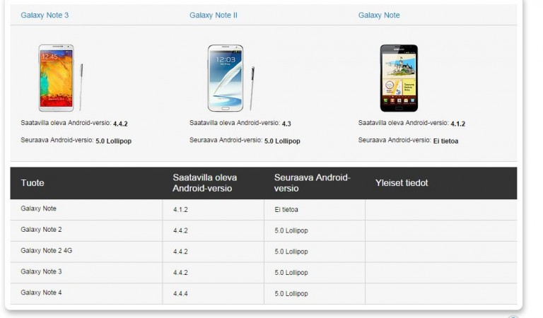 Samsung Confirms to Release Android 5.0 Lollipop to Galaxy Note 3, Galaxy S4, Note 2 and More Smartphones