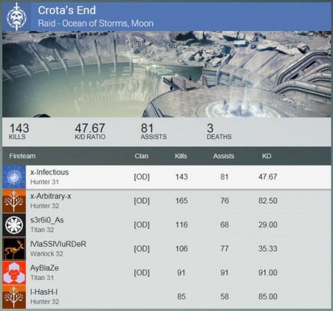 Destiny Crota's End