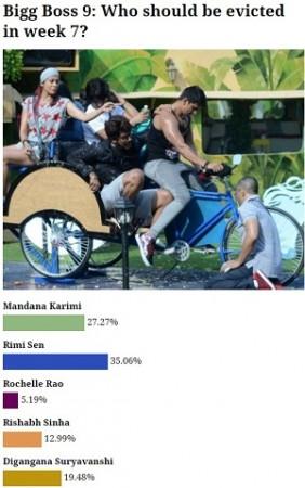 Bigg Boss 9 poll