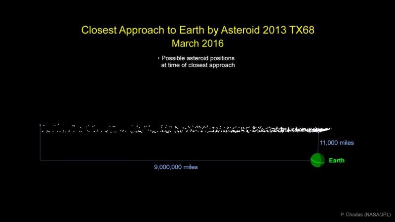 Asteroid 2013 TX68