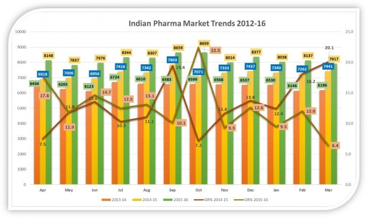 indian pharma trends