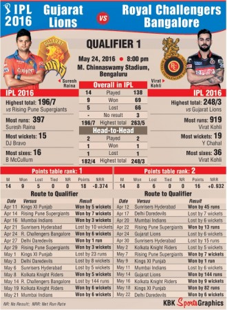GL vs RCB graphic