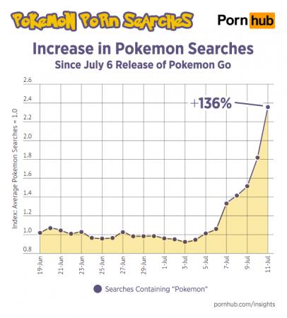 Pokemon Go is more popular than porn