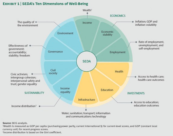 Dimension of Well Being by Boston Consulting Group
