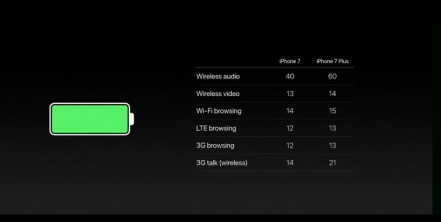 Apple iPhone 7 battery details