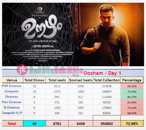 Oozham opening day collection at Kochi multiplexes