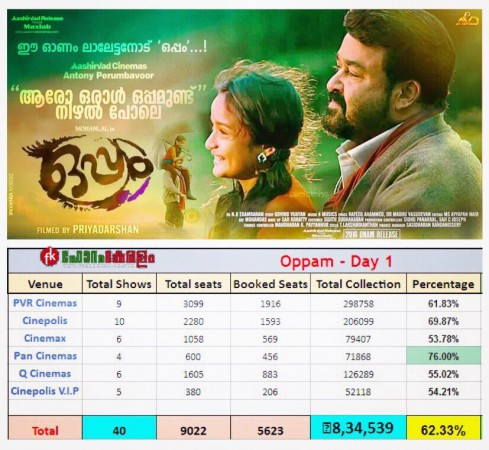 Oppam opening day collection at Kochi multiplexes
