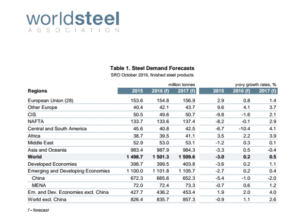 wsa steel demand 2016 2017