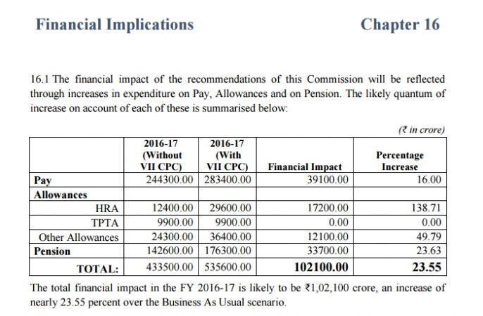 7th Pay Commission: Committee On Allowances submits report to FM Arun Jaitley