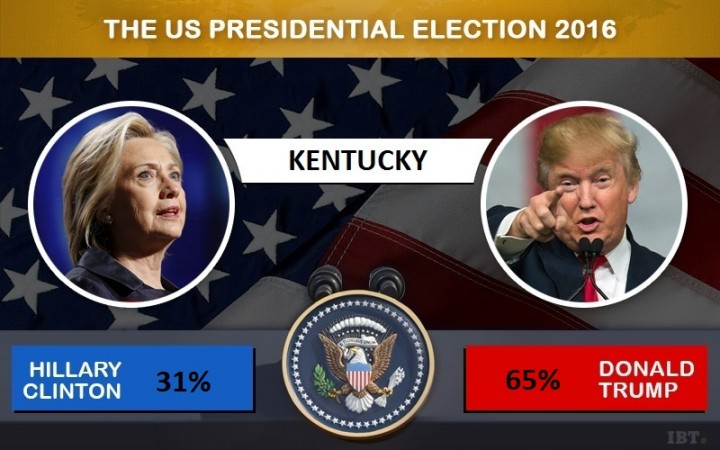 Kentucky votes