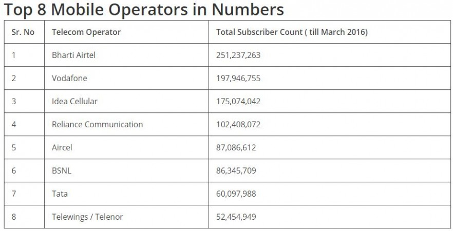 Top 8 mobile operators in India