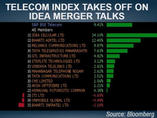 Telecom stocks