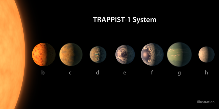 NASA discovers seven new Earth-like planets nearby