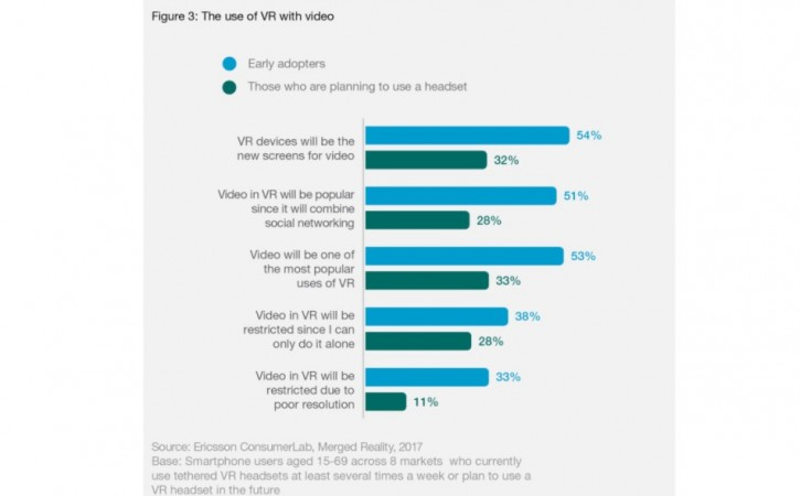 Ericsson: Consumers Expect Virtual Screens to Replace TVs