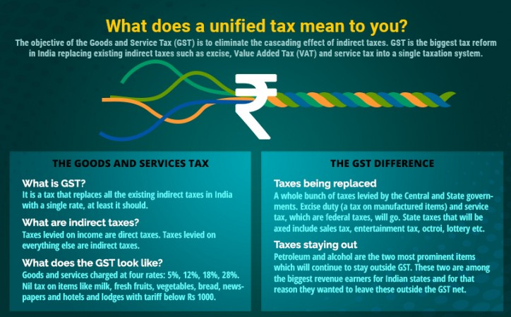 Arbitrary state taxes threaten the very tenet of GST