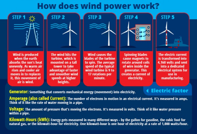 Wind power and how it works