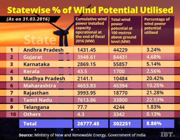Wind power potential utilised