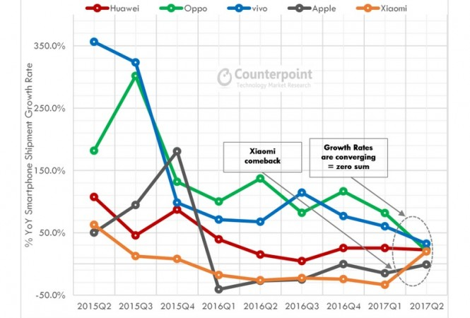 Apple Inc. (AAPL) Slides To 5th Place In China Smartphone Market Share