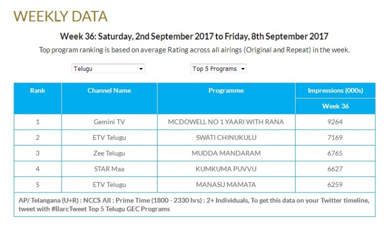 Top 5 Telugu TV programs