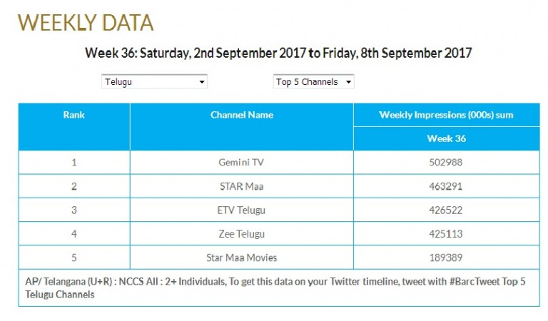 Top 5 Telugu TV Channels