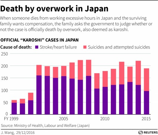 karoshi death and japanese government Panasonic is among the firms identified publicly by the japanese government as it moves to prevent karoshi - death by overtime.