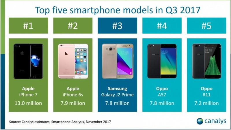 Top Five smartphone Models in Q3 2017