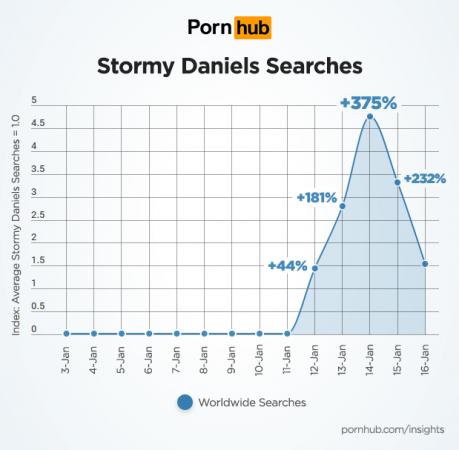 Pornhub Insights on Stormy Daniels searches