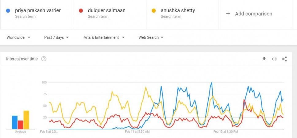 Priya Prakash Varrier, Dulquer Salmaan, Anushka Shetty on Google trends on February 15