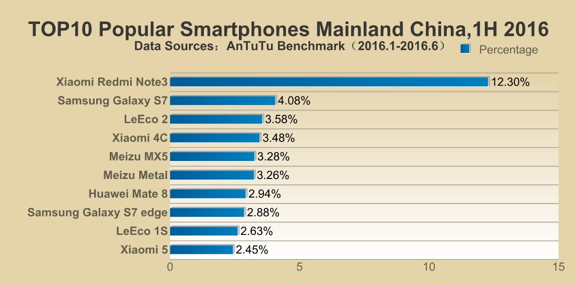 AnTuTu's list of most popular smartphones around the world (China)