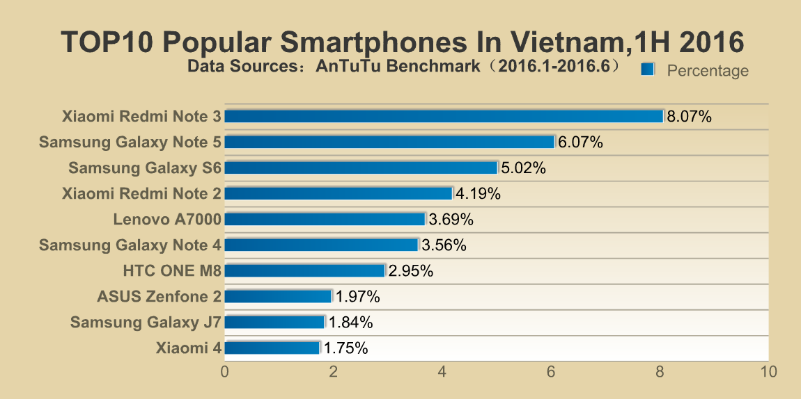 AnTuTu's list of most popular smartphones around the world (Vietnam)