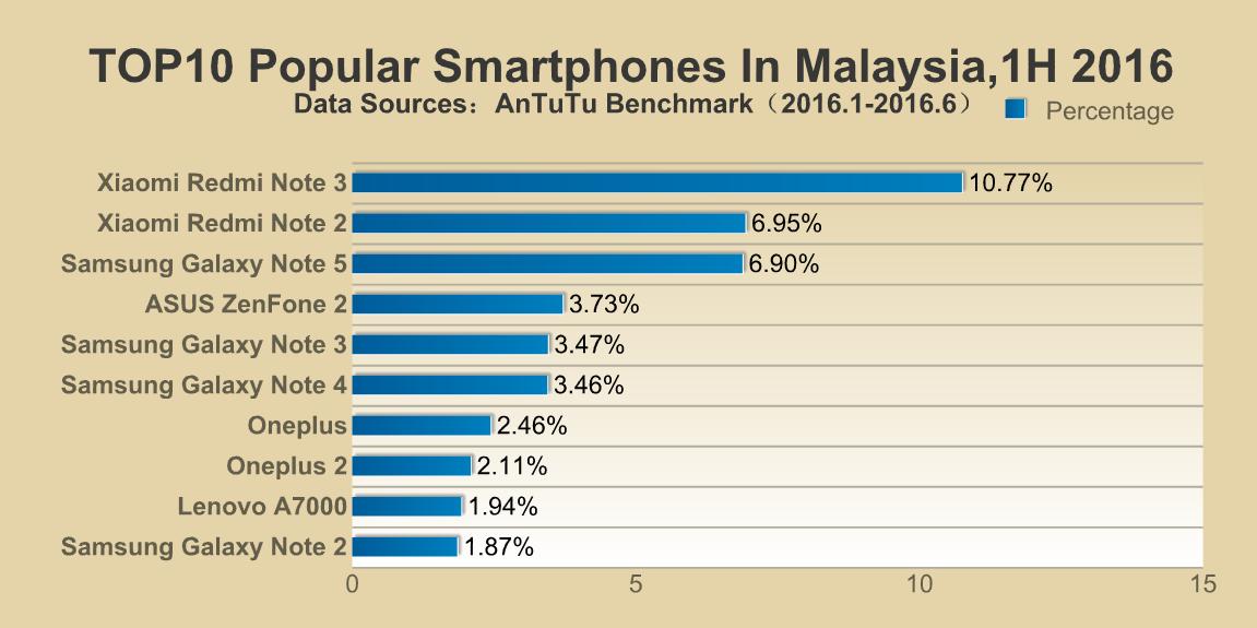 AnTuTu's list of most popular smartphones around the world (Malaysia)