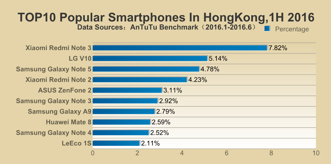 AnTuTu's list of most popular smartphones around the world (Hong Kong)