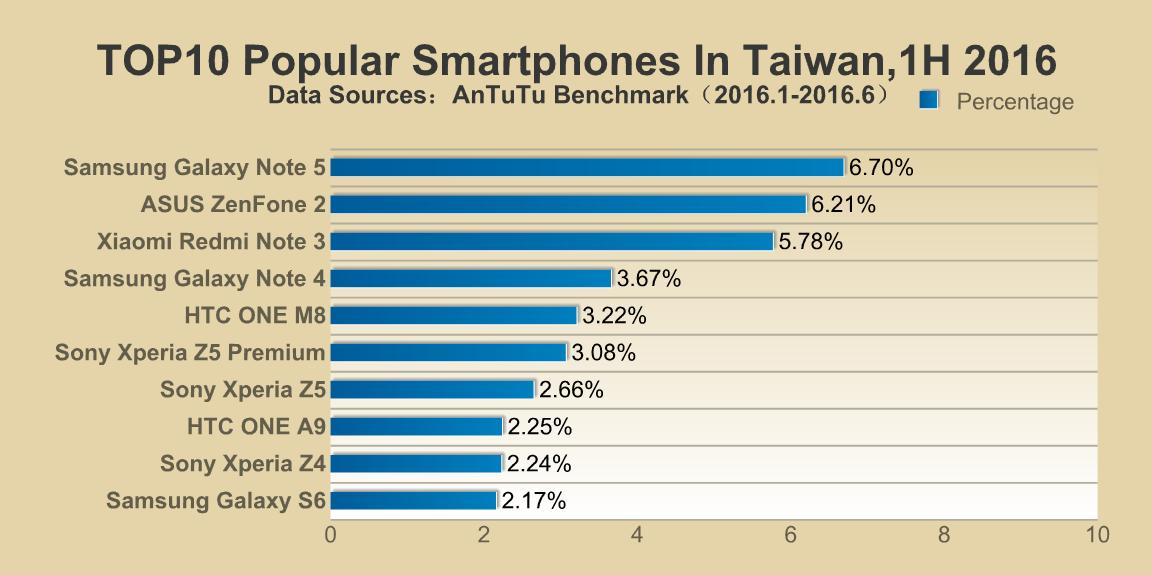 AnTuTu's list of most popular smartphones around the world (Taiwan)
