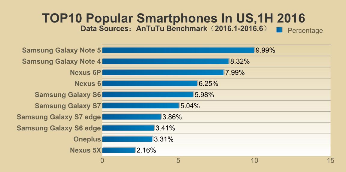 AnTuTu's list of most popular smartphones around the world (U.S.)