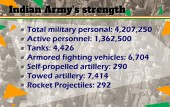 Indian Army strength