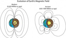 Scientists know how the earth's magnetic field looked like billions of years ago