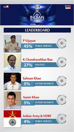 Indian of the Year Leaderboard
