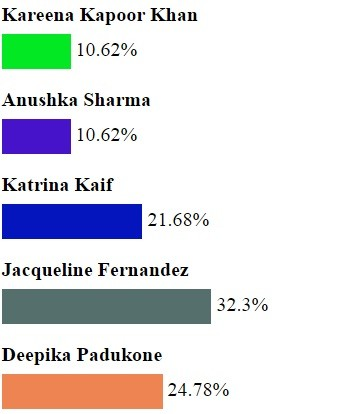 Vote result of which actress looked best opposite Shah Rukh Khan in