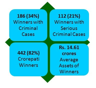 Criminal Records of MPs in Indian Parliament