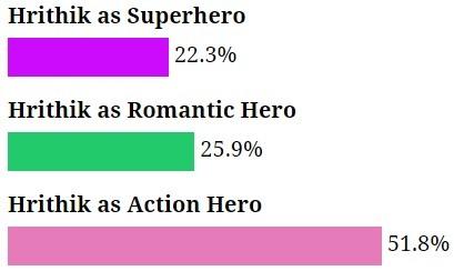 Fans like Hrithik Roshan in action avatar than as superhero or romantic actor