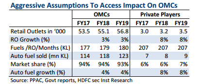 hdfc securities analysis of OMCs