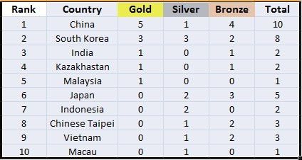 Medals Tally Day 1