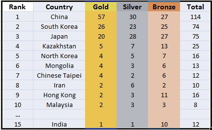 asiad medals day 5