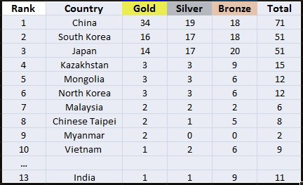Medals Tally Day 4