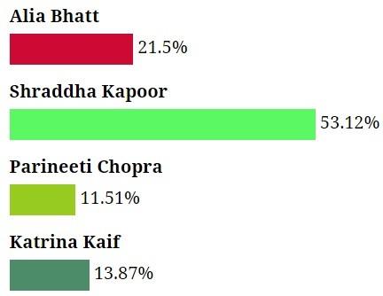Fans think Shraddha Kapoor looks best opposite Sidharth Malhotra